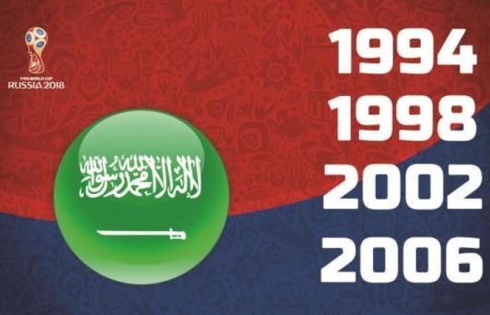 السعودية وقرعة مونديال 2018..مباراة افتتاحية بمواجهة روسيا