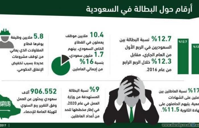 العرب بحاجة إلى 16 مليون وظيفة في 5 سنوات