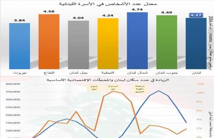 """""""قنبلة"""" جديدة ستنفجر في لبنان: عدد أفراد الأسرة انخفض.. وهيكلية المجتمع ستتغير!"""