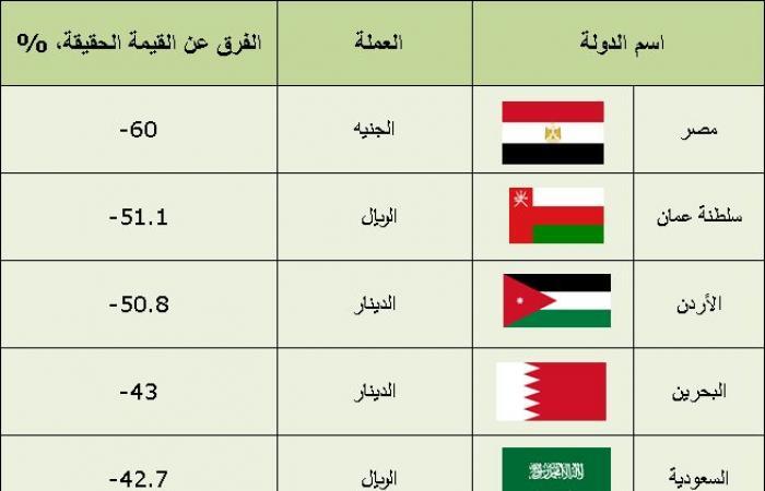 جدول 'بيغ ماك' يظهر القيمة الحقيقية للعملات العربية (صورة)
