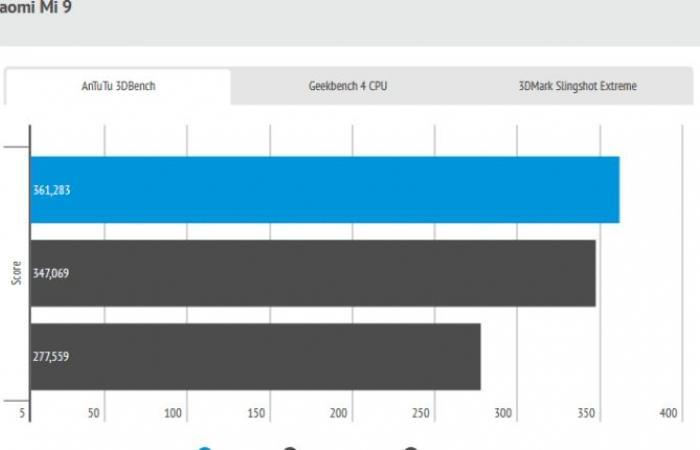 مراجعة شاملة لهاتف شاومي Mi 9 .. المواصفات والمميزات والسعر