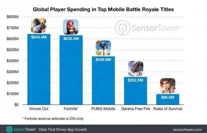 5 ألعاب قتال تكسب أكثر من ملياري دولار في أقل من عامين