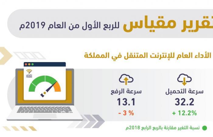 هيئة الاتصالات السعودية تطلق تقرير مقياس للربع الأول من 2019