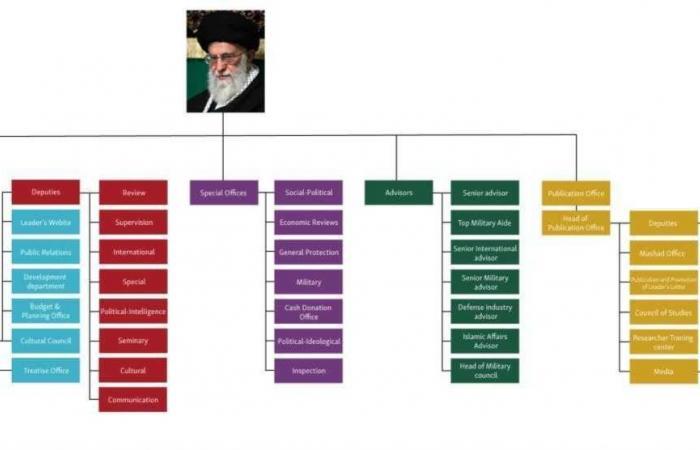 إيران   كيف يحكم خامنئي الدولة الإيرانية بإدارة موازية؟