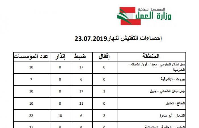 بالأرقام: حصيلة تفتيش وزارة العمل الثلثاء