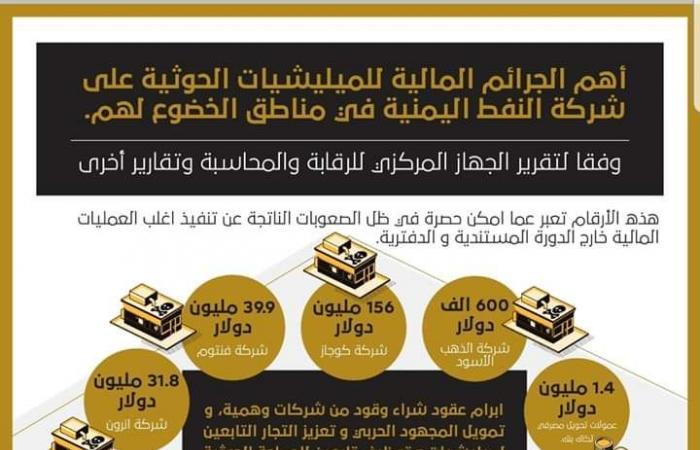 اليمن   جرائم مالية.. الحوثي يحصد ملايين الدولارات من النفط