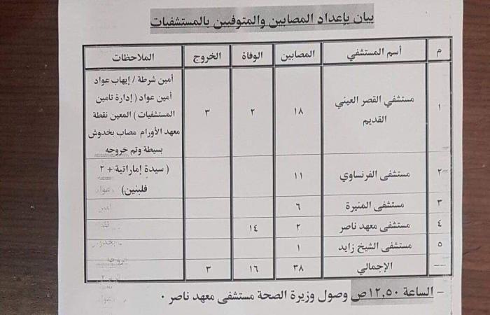 مصر   حادث القاهرة المروع.. إشارة أنقذت العروس والتفجير قتل كل المدعوين