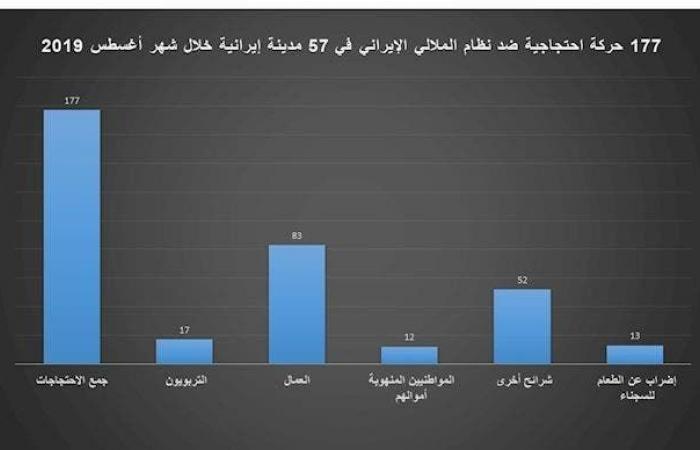 إيران | مؤشر القمع الإيراني يرتفع.. 45 إعداما و177 احتجاجا بشهر