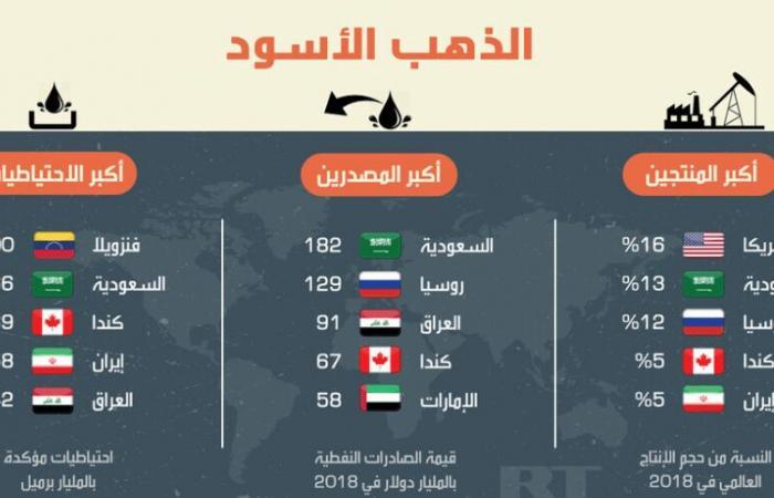 الذهب الأسود بالأرقام: بلد عربي أكبر المصدرين.. وهذا جديد الأسعار! (إنفوغرافيك)