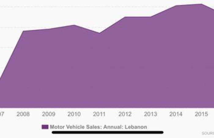 بالأرقام: اللبنانيون صرفوا 'دولاراتهم' على السيارات.. وهذه الماركات الأكثر مبيعاً