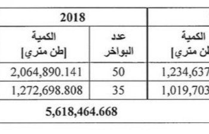 """""""كهرباء لبنان"""": الأخبار عن كميات المحروقات المستوردة مغلوطة"""
