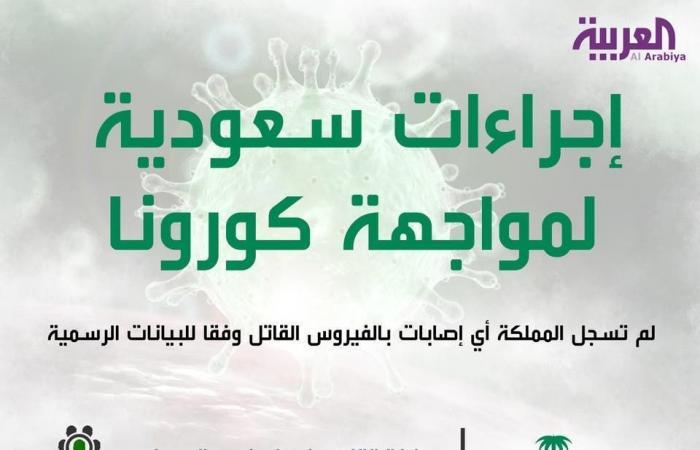 الخليج   بعد تعليق الرحلات.. طائرة سعودية تجلي طلاباً من ووهان
