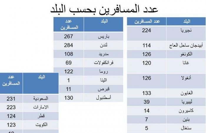 """""""الصحة"""": هذا وضع اللبنانيين الوافدين من الخارج"""