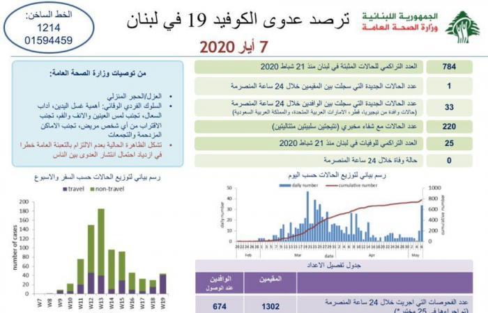 34 إصابة جديدة بكورونا في لبنان!