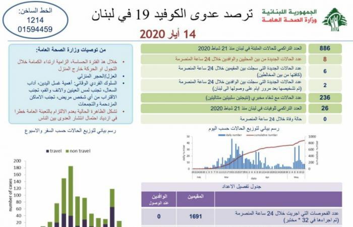 لبنان يسجل 8 حالات جديدة بكورونا