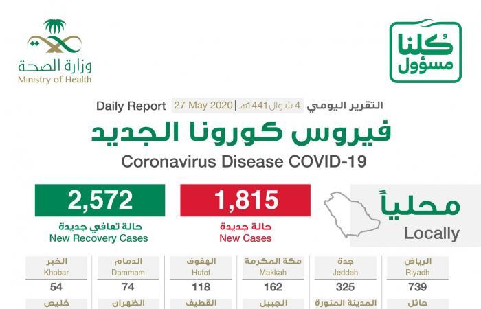 السعودية | السعودية: 1815 إصابة جديدة بكورونا و2572 حالة تعافي