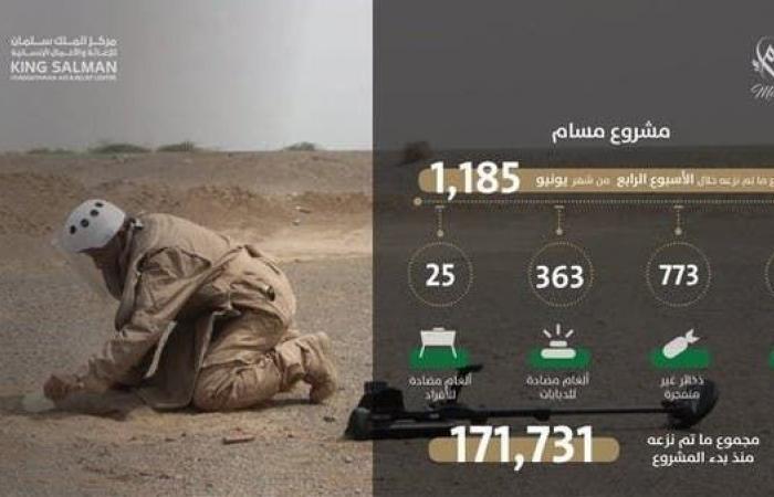 """اليمن   اليمن.. """"مسام"""" ينتزع 1185 لغماً حوثياً في أسبوع"""