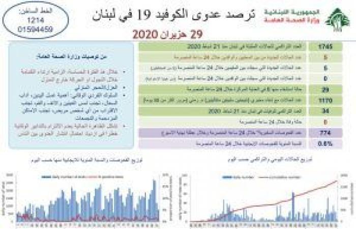 لبنان يسجل 5 إصابات جديدة بكورونا