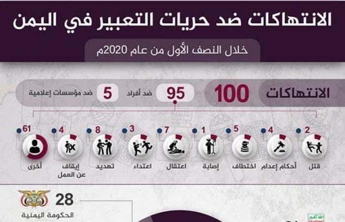 اليمن | اليمن.. 100 انتهاك ضد الصحافة وميليشيات الحوثي بالصدارة