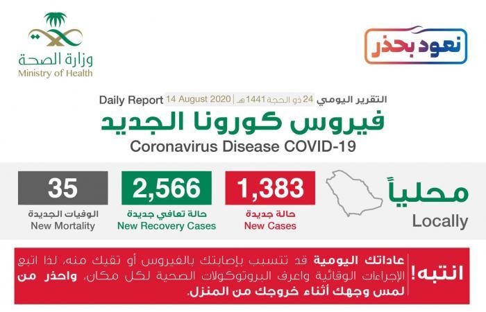 السعودية   السعودية: 1383 إصابة جديدة بكورونا و2566 حالة شفاء