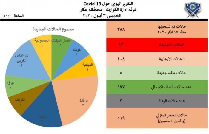 """عكار: 388 إصابة بـ""""كورونا"""" و177 حالة شفاء"""