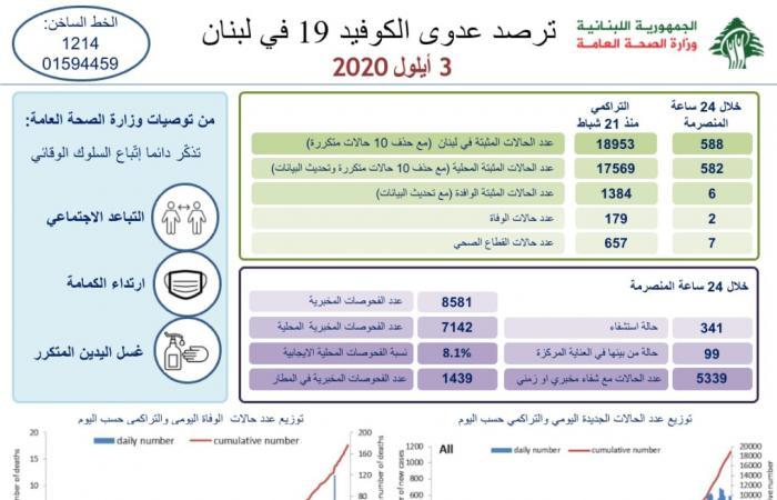 """إصابات """"كورونا"""" في لبنان تلامس 19 ألفًا… والوفيات 179"""