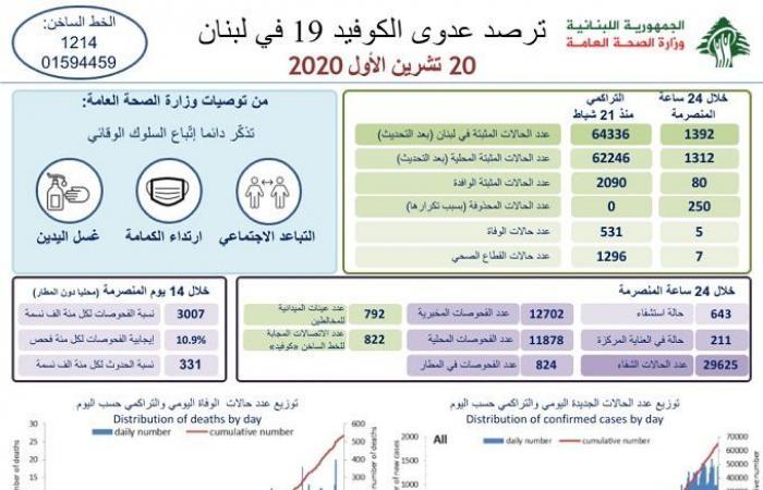 """لبنان: 1392 إصابة جديدة بـ""""كورونا"""" و5 وفيات"""