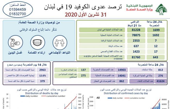 في لبنان.. 1699 إصابة جديدة بكورونا و12 حالة وفاة