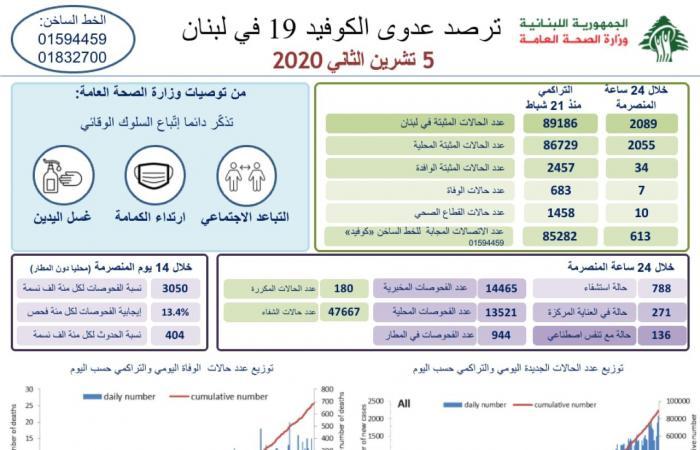 """كورونا """"يستشرس"""" في لبنان… أكثر من 2000 إصابة جديدة!"""