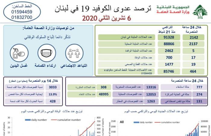 رقم صادم لكورونا في لبنان.. 2142 إصابة و17 وفاة