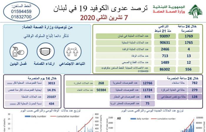 """إصابات """"كورونا"""" في لبنان تتخطى 93 ألفًا… والوفيات 713"""