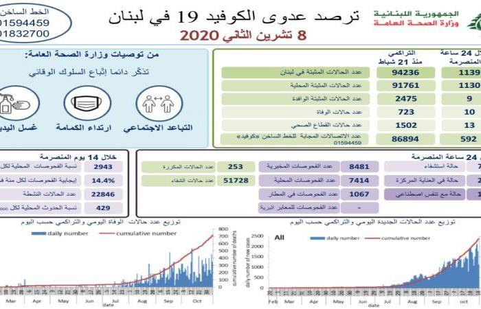 في لبنان.. 1139 إصابة جديدة بكورونا و10 وفيات