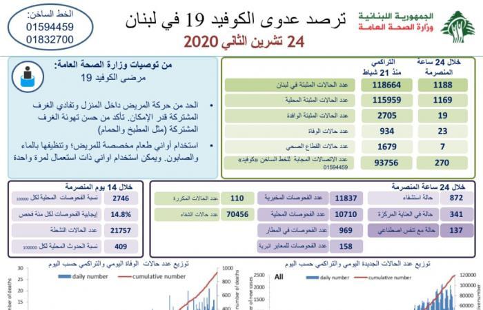 رقم قياسي للوفيات بكورونا في لبنان.. و1188 إصابة