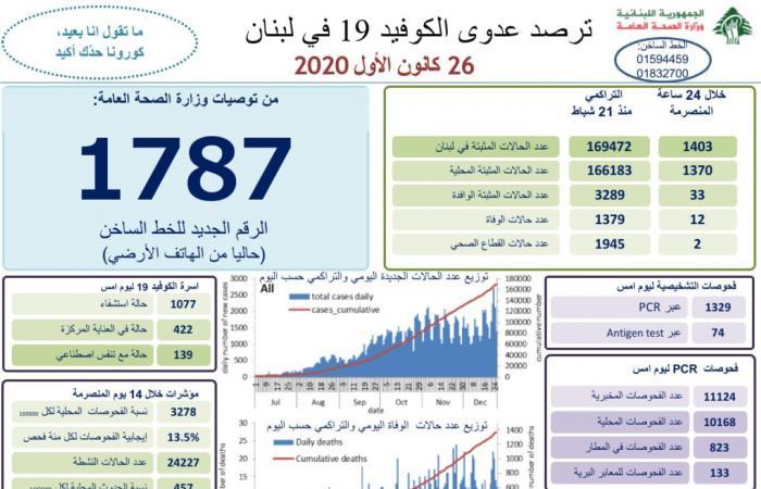 لبنان يسجل 1403 إصابات جديدة بكورونا و12 حالة وفاة