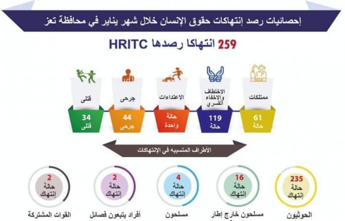 259 انتهاك حوثي في يناير بحق أهالي تعز