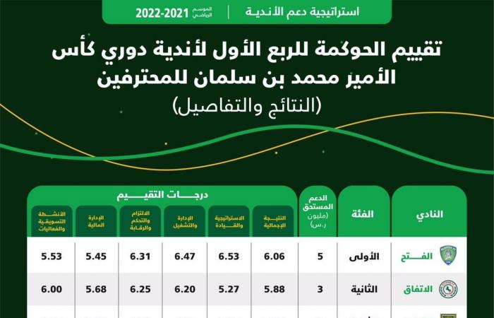 نتائج مبادرة الحوكمة.. الفتح في المركز الأول والأهلي لم ينجح