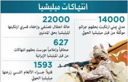 اليمن   جماعة الحوثي تدير بيوت أشباح وجرائم الميليشيا لم يشهد اليمن مثيلاً لها
